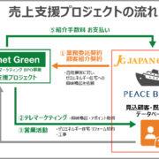 ラネットグリーンの売上支援プロジェクト スキーム