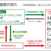プラネットグリーンとMILLS業務提携フロー図